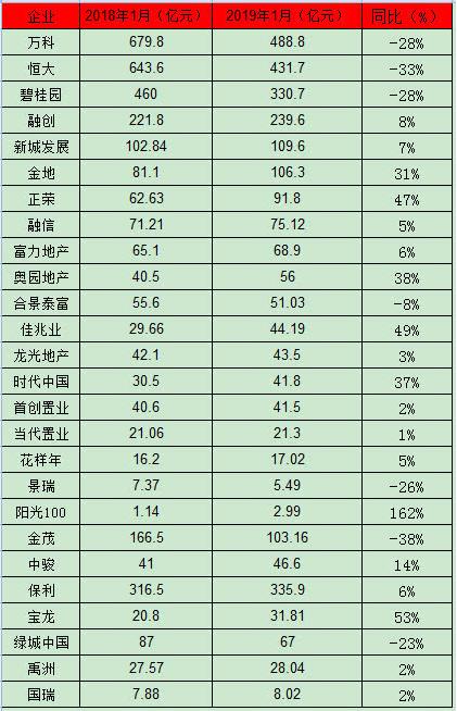 1月26家房企业绩出炉:同比降13.6%!龙头房企集体拖后腿